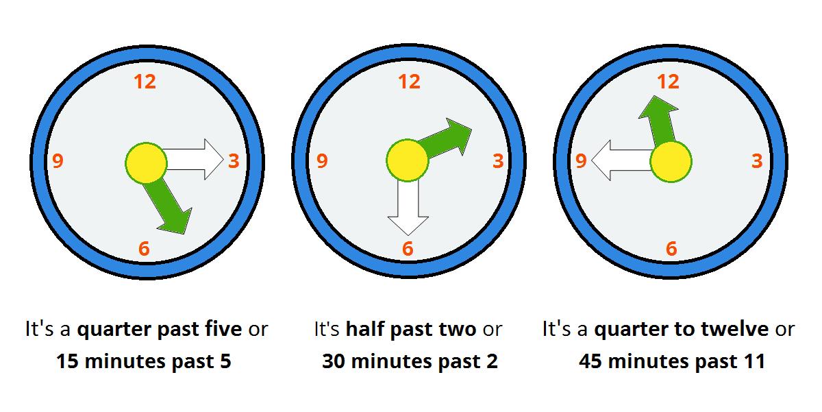 Určování času - čtvrt / půl / třičtvrtě
