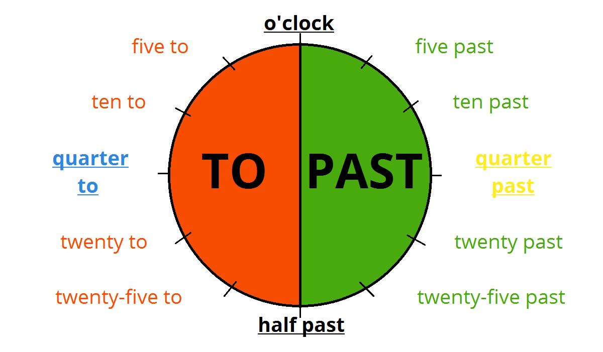 e66dc8df3 Určování času - to / past